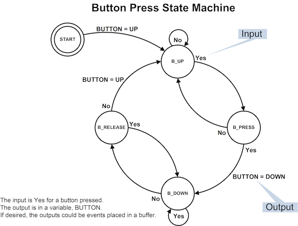 A state machine for debouncing a button