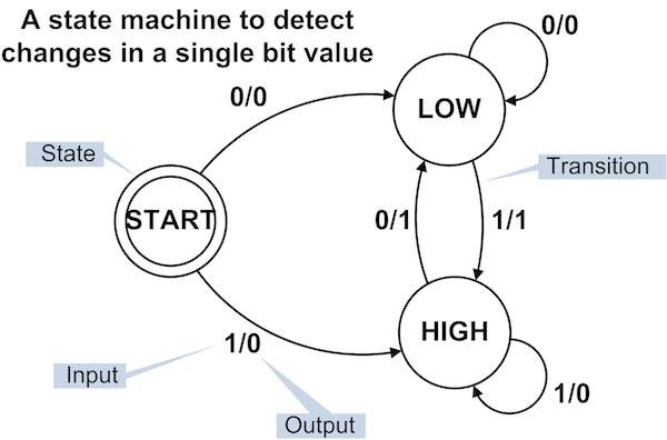 Edge Detecting State Machine