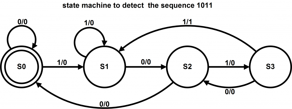 A State Machine Example